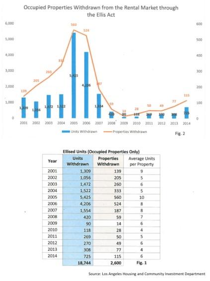Ellis Withdrawals Graph